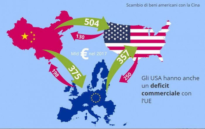 Guerre commerciali 2018: una sintesi