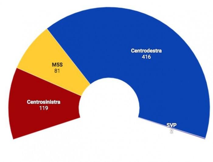 Sondaggi politici, chi vincerebbe se si votasse oggi? La lega non vince senza alleati