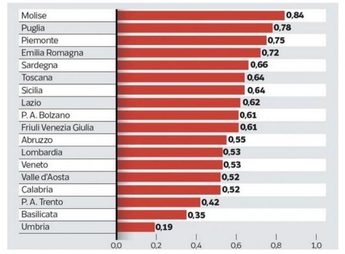 Coronavirus, indice di contagio R0 in Italia regione per regione, in Umbria il dato migliore