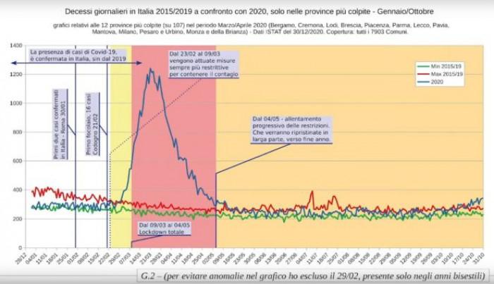 Dati Istat mortalità 2020: il Covid nuova influenza stagionale? Ecco cosa dicono i numeri (video)