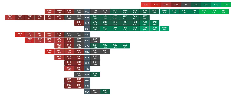 f330a38916 Dove investire questa settimana: previsioni Forex, outlook S&P 500 e ...