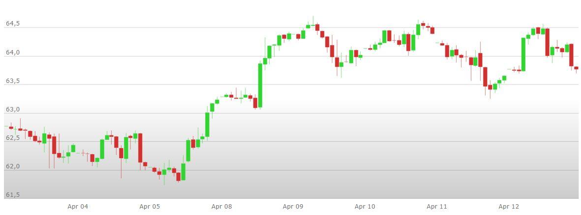 guida allanalisi tecnica petrolio investimento bitcoin 250 investi in bitcoin 5 anni fa
