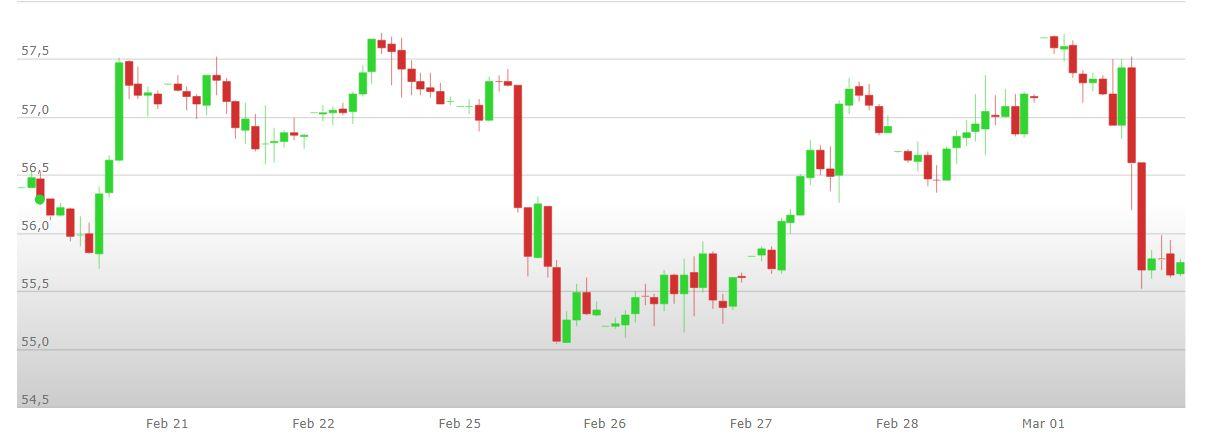 applicazione di trading bitcoin automatizzata petrolio news e analisi tecnica